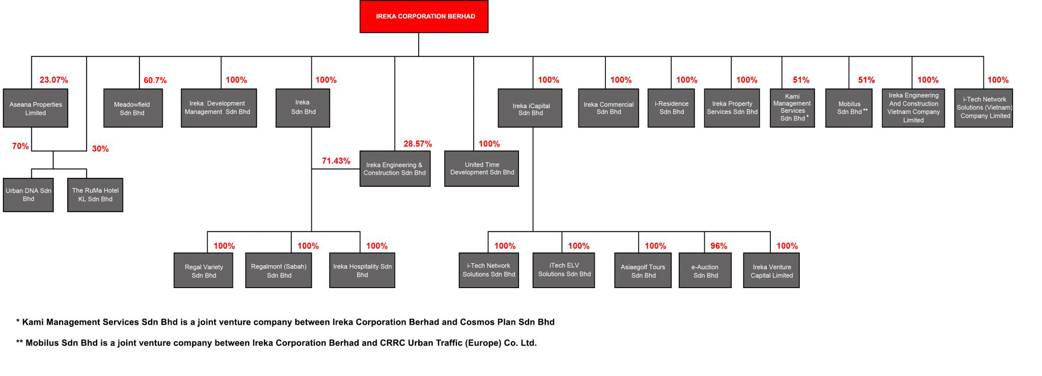 IREKA-CORPORATION-BERHAD-GROUP-STRUCTURE-22th-May-2020